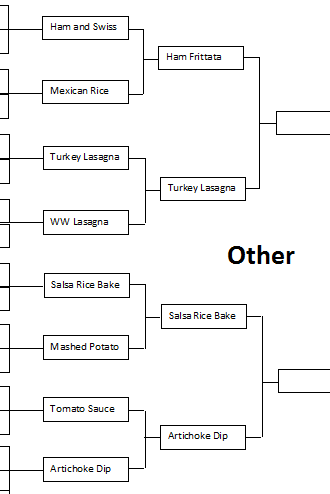 "March Madness Round 2 Results:  ""Other"" Category"